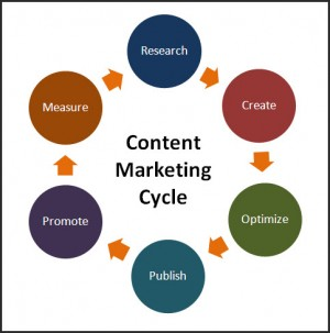 content-marketing-cycle-300×303