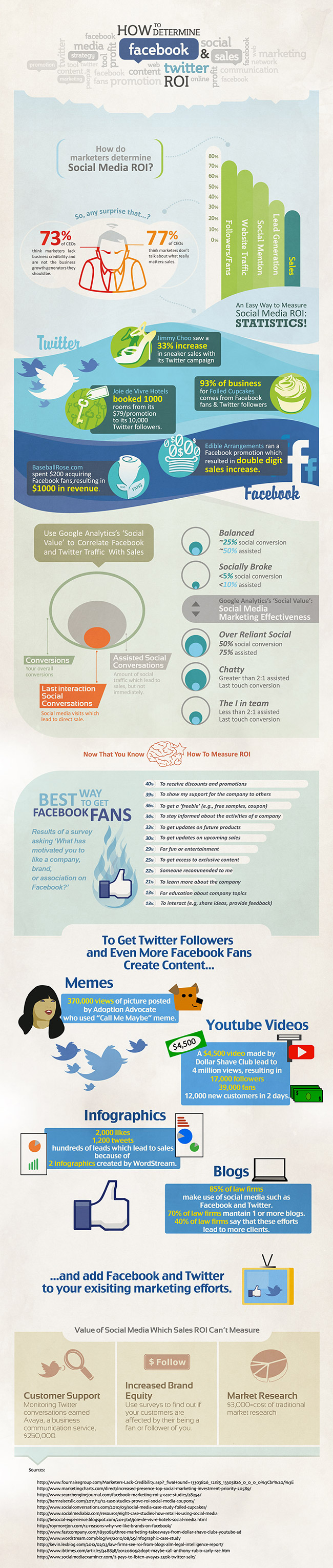 facebook_twitter_roi-infographic-web