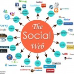 Elements of a Successful Social Media Marketing Campaign